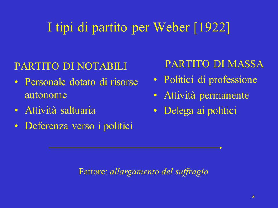 I tipi di partito per Weber [1922]